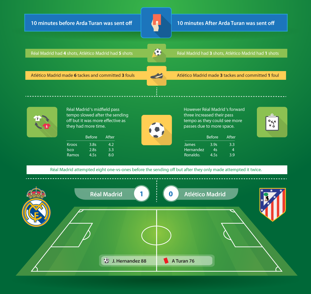 Real-v-Atletico-infographic